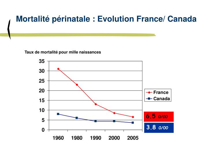 Mortalité périnatale : Evolution France/ Canada