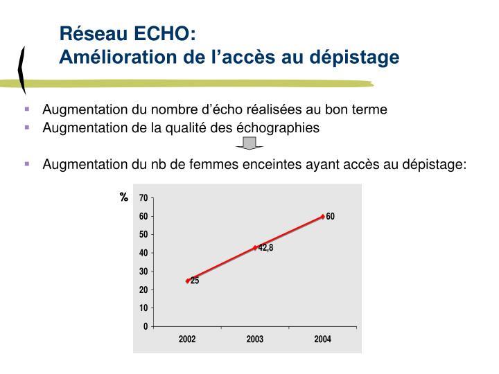 Réseau ECHO: