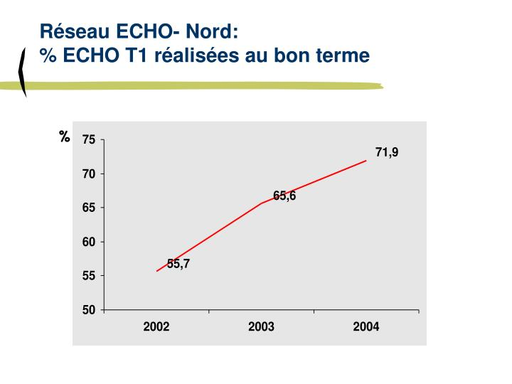 Réseau ECHO- Nord: