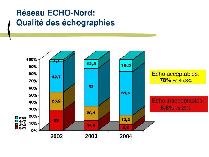 Réseau ECHO-Nord: