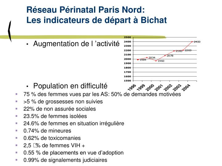 Réseau Périnatal Paris Nord:
