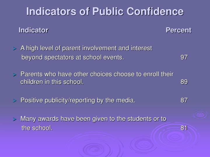 Indicators of Public Confidence