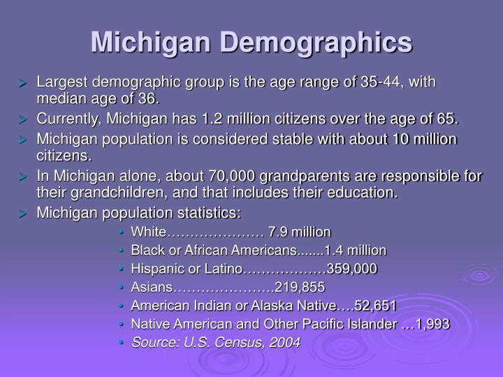 Michigan Demographics