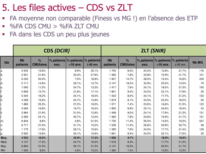 5. Les files actives – CDS vs ZLT