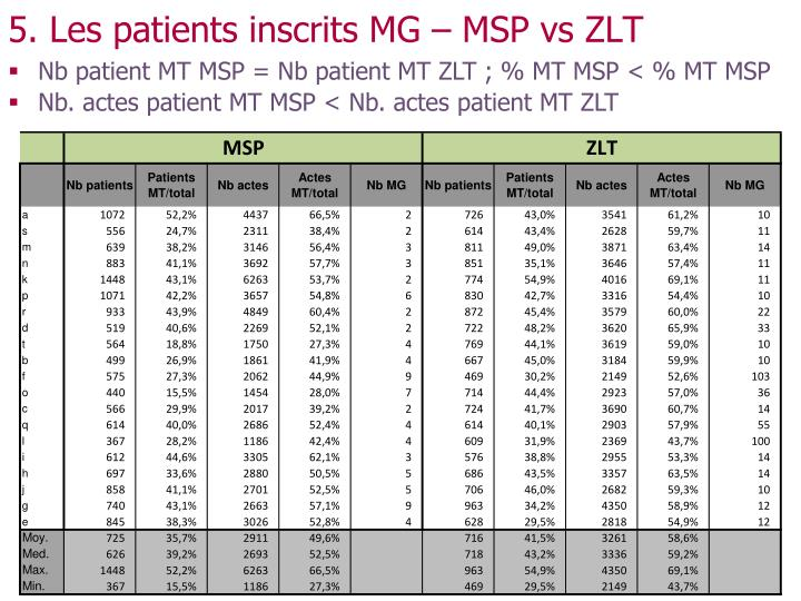 5. Les patients inscrits MG – MSP vs ZLT