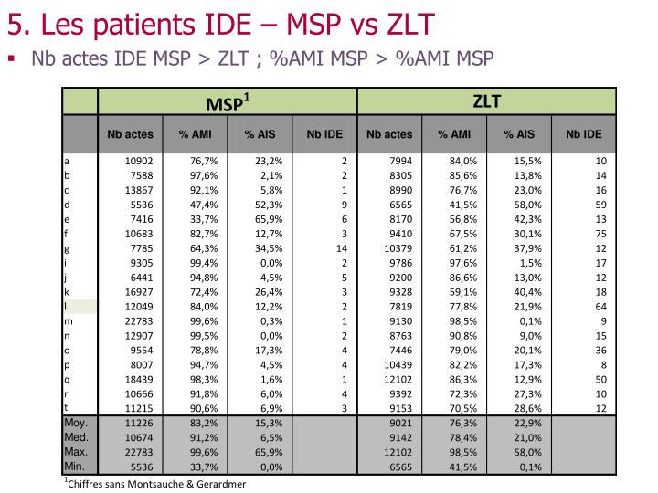 5. Les patients IDE – MSP vs ZLT