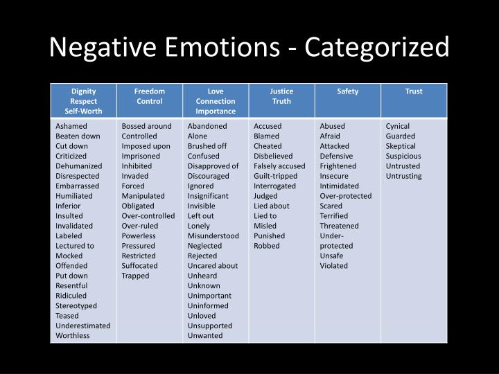 Negative Emotions - Categorized
