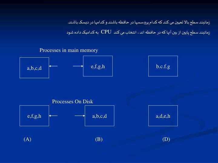 زمانبند سطح بالا تعیین می کند که کدام پروسسها در حافظه باشند و کدامها در دیسک باشند.