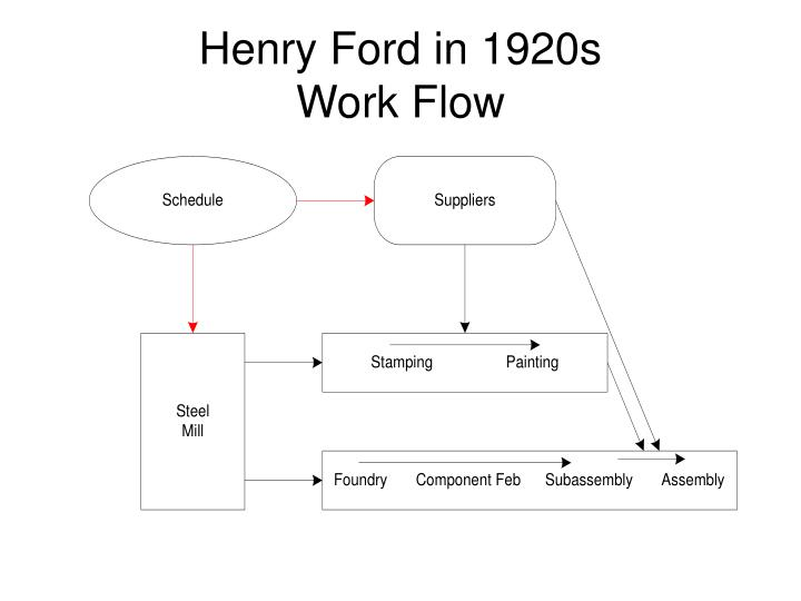 Henry Ford in 1920s
