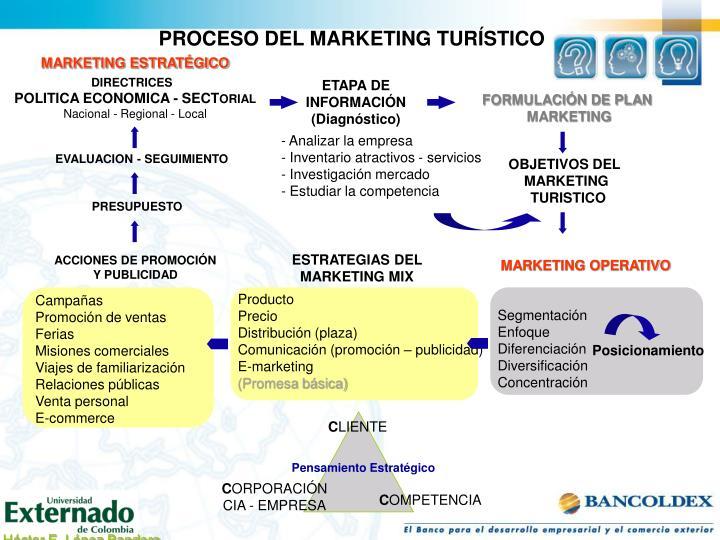 PROCESO DEL MARKETING TURÍSTICO
