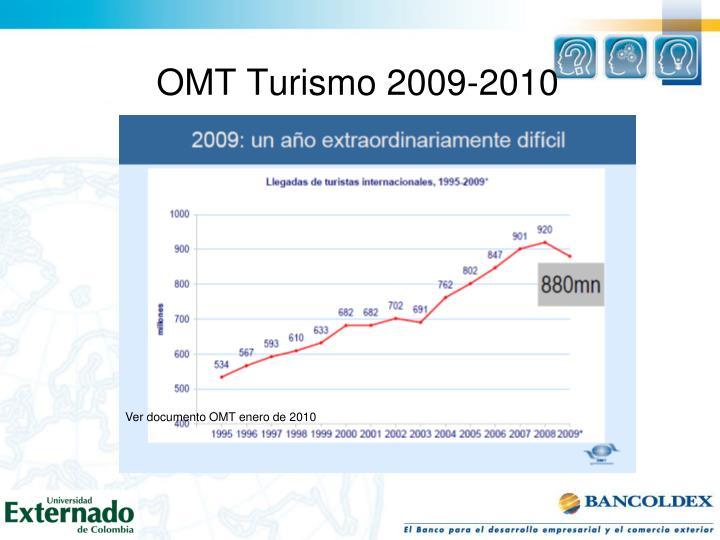 OMT Turismo 2009-2010
