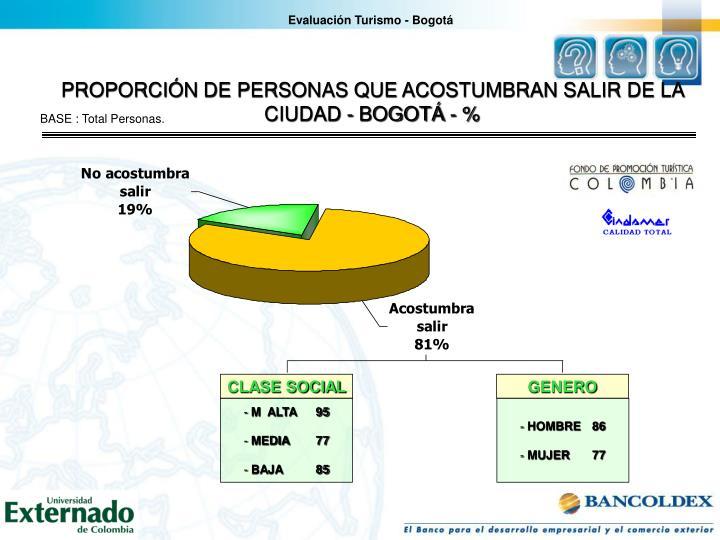 Evaluación Turismo - Bogotá