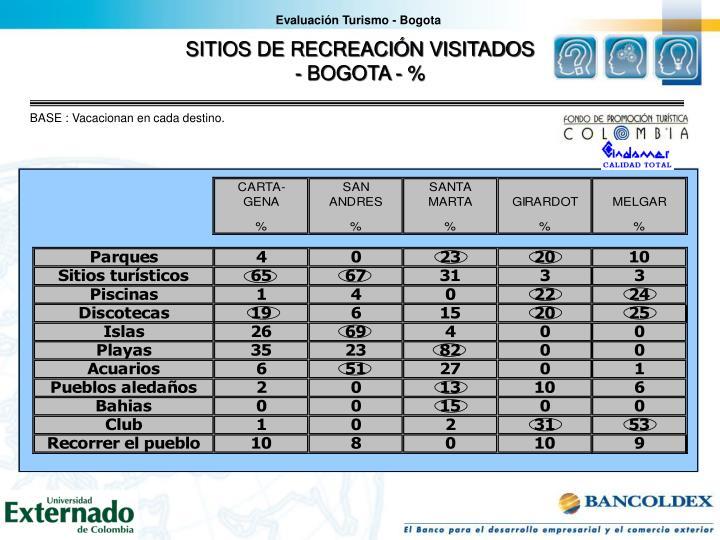 Evaluación Turismo - Bogota