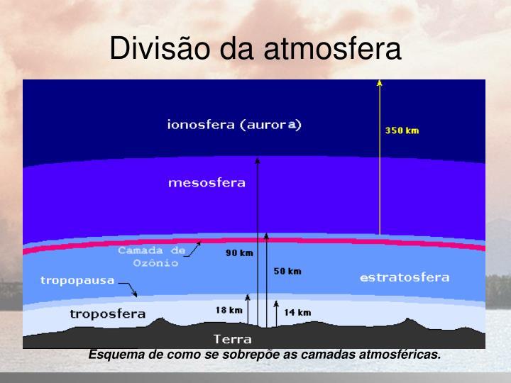 Divis o da atmosfera