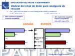 evaluacion del dolor y seguimiento umbral del nivel de dolor para analgesia de rescate