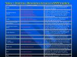 tabela 1 diret rios e mecanismos de busca na www brasileira