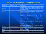 tabela 2 mecanismos de busca internacionais