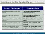 evolution of the file transfer market