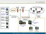 securetransport components