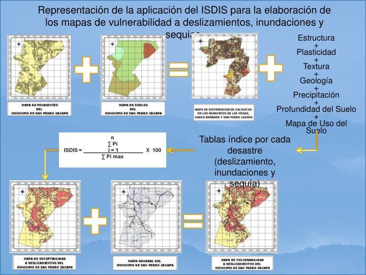 Representación de la aplicación del ISDIS para la elaboración de  los mapas de vulnerabilidad a deslizamientos, inundaciones y sequias.