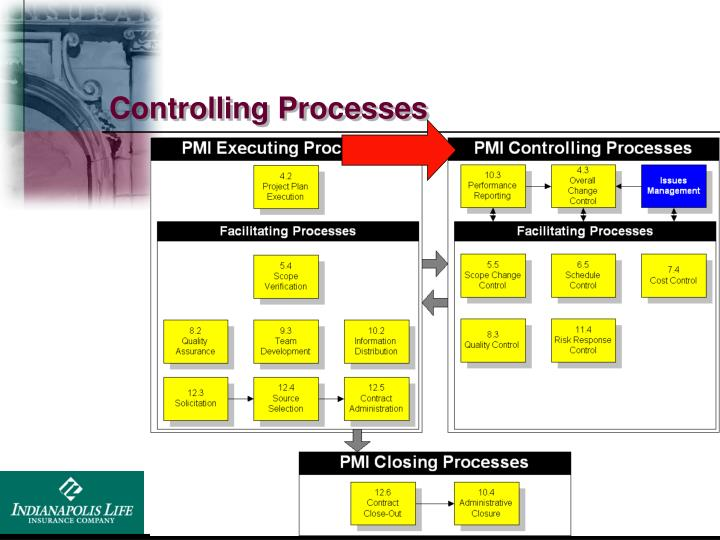 Controlling Processes