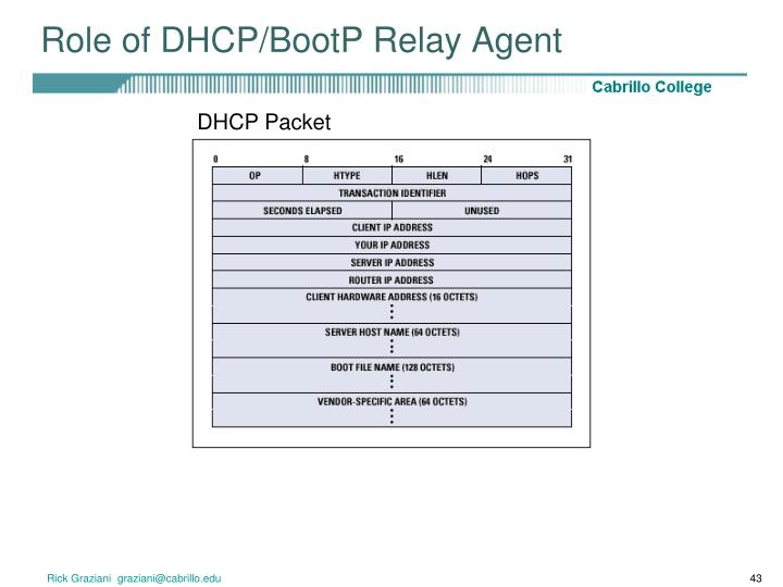 Role of DHCP/BootP Relay Agent