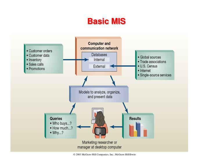 Basic MIS