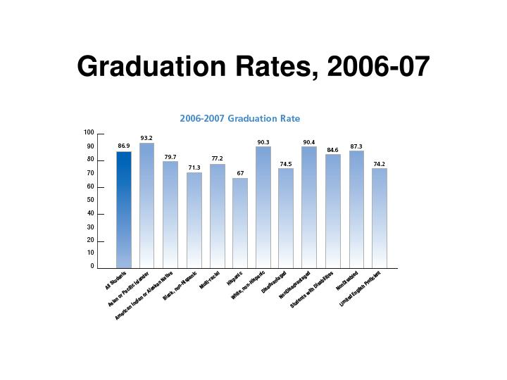 Graduation Rates, 2006-07