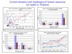 current situation and challenges of human resources for health in thailand