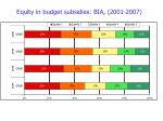 equity in budget subsidies bia 2001 2007