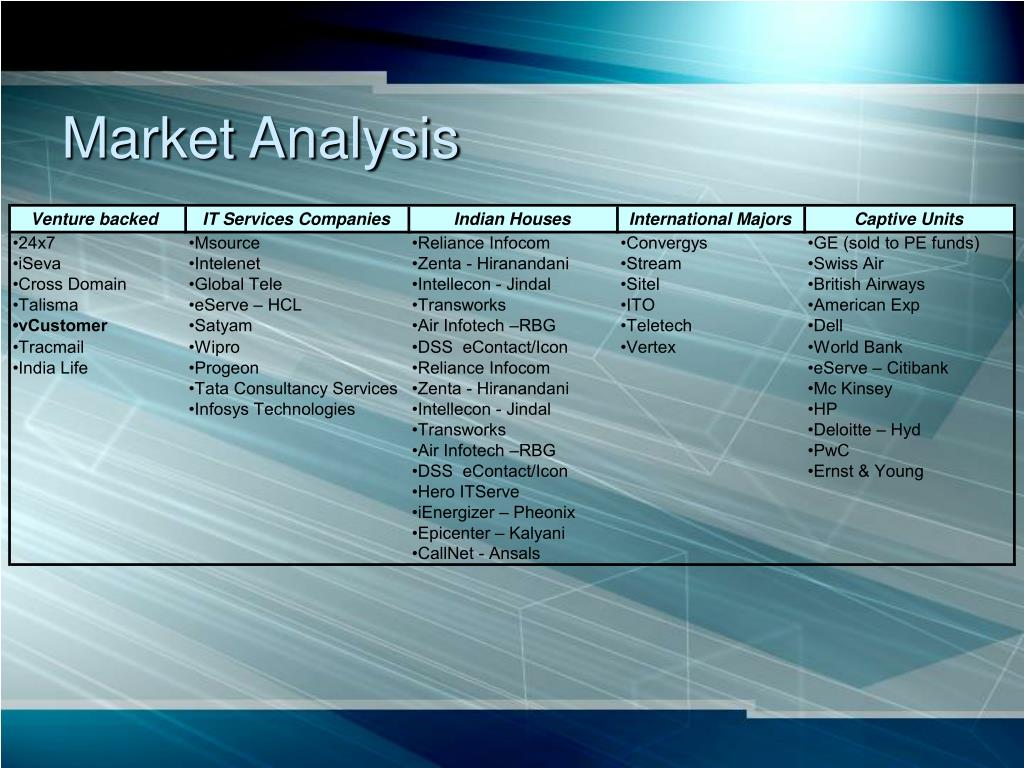 PPT - vCustomer PowerPoint Presentation - ID:1340924
