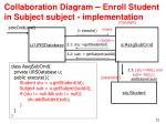 collaboration diagram enroll student in subject subject implementation