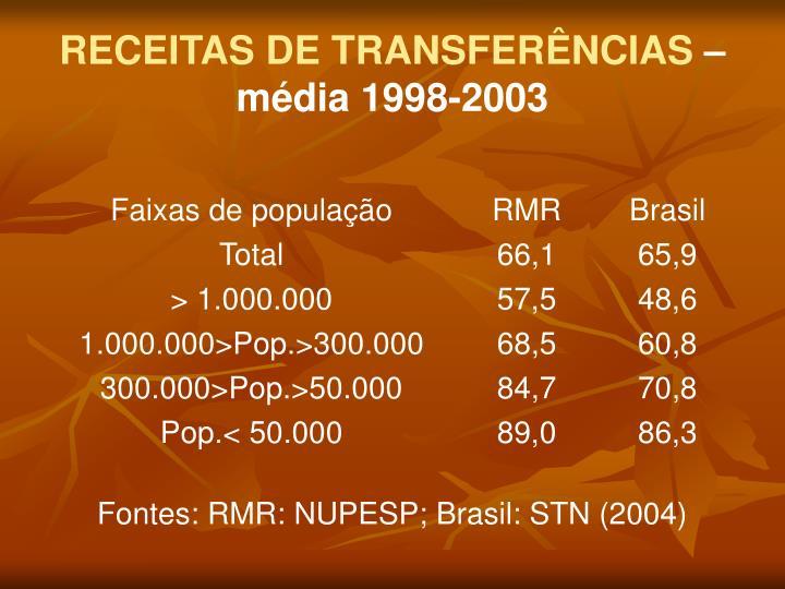 RECEITAS DE TRANSFERÊNCIAS