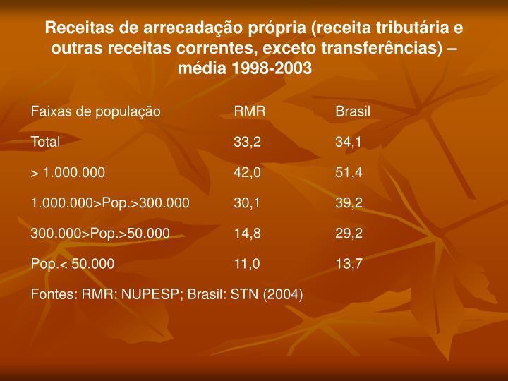 Receitas de arrecadação própria (receita tributária e outras receitas correntes, exceto transferências) – média 1998-2003