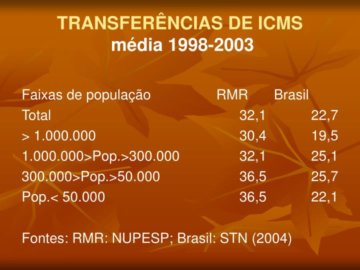 TRANSFERÊNCIAS DE ICMS