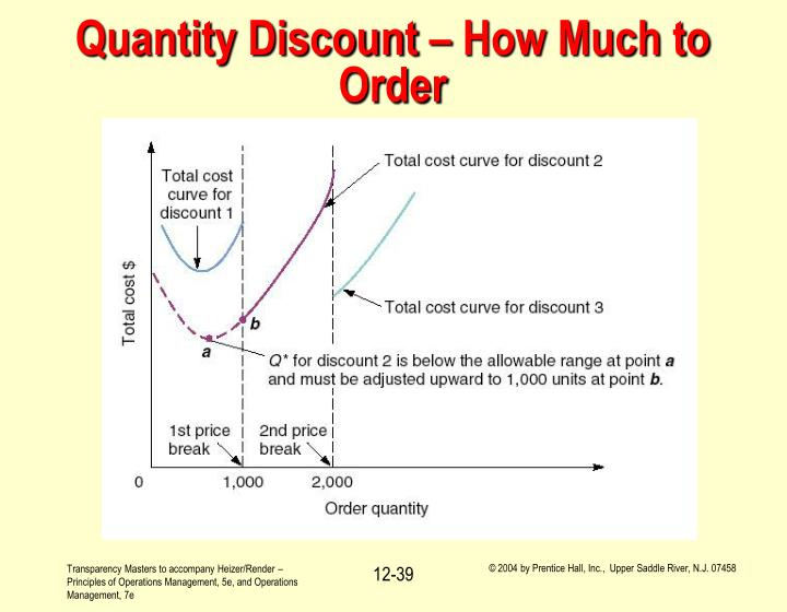 Quantity Discount – How Much to Order