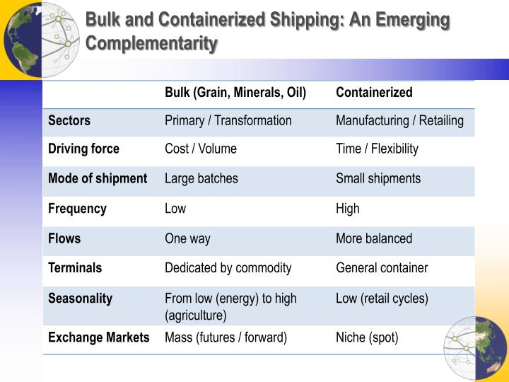 Bulk and Containerized Shipping: An Emerging