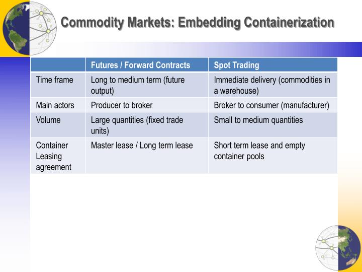 Commodity Markets: Embedding Containerization