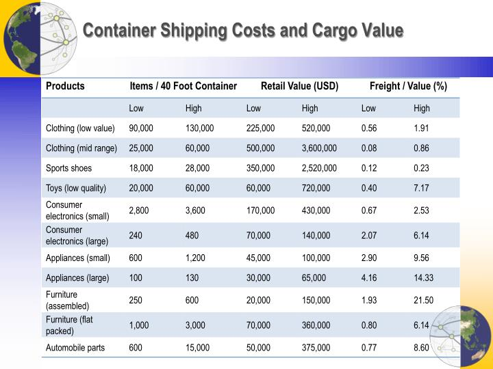 Container Shipping Costs and Cargo Value
