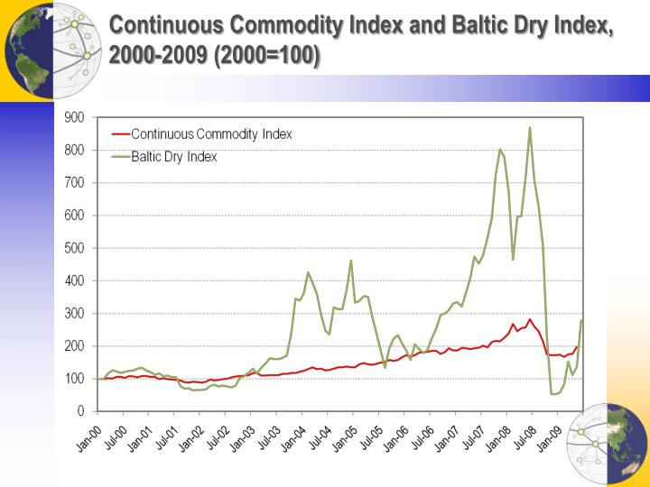 Continuous Commodity Index and Baltic Dry Index, 2000-2009 (2000=100)