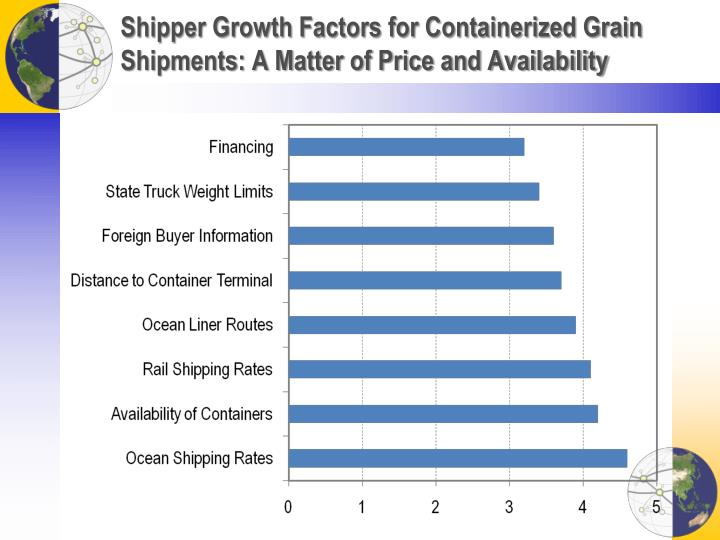 Shipper Growth Factors for Containerized Grain Shipments: A Matter of Price and Availability