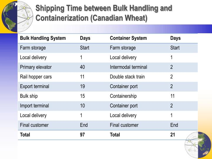 Shipping Time between Bulk Handling and Containerization (Canadian Wheat)