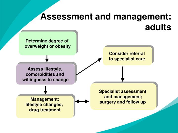 Assessment and management: