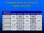 comparaci n de los costos de soporte de linux