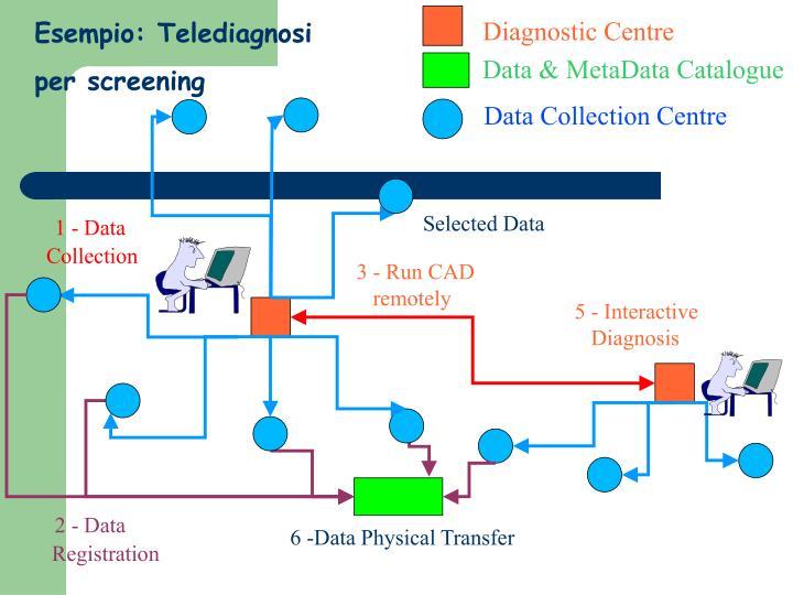 Esempio: Telediagnosi
