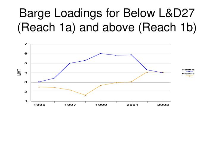 Barge Loadings for Below L&D27 (Reach 1a) and above (Reach 1b)