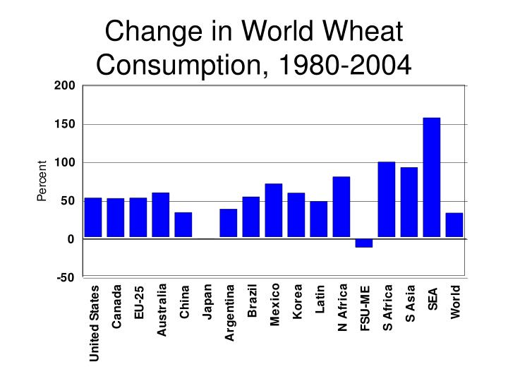 Change in World Wheat Consumption, 1980-2004