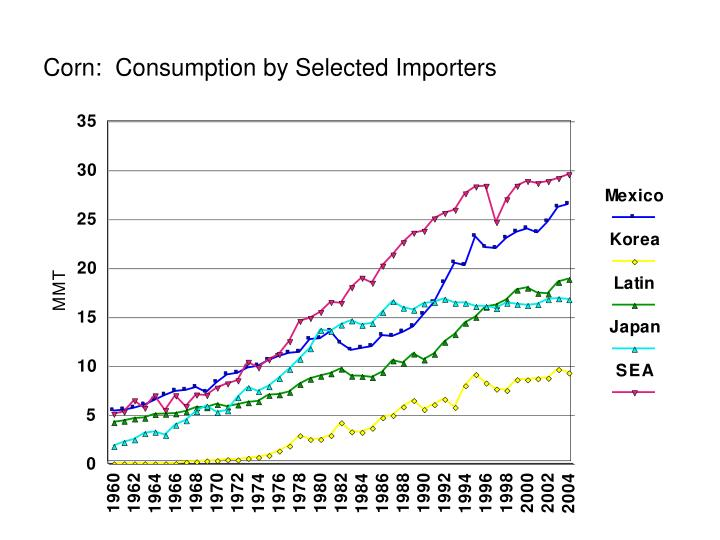 Corn:  Consumption by Selected Importers