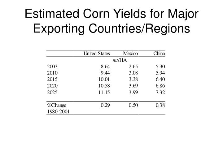 Estimated Corn Yields for Major Exporting Countries/Regions