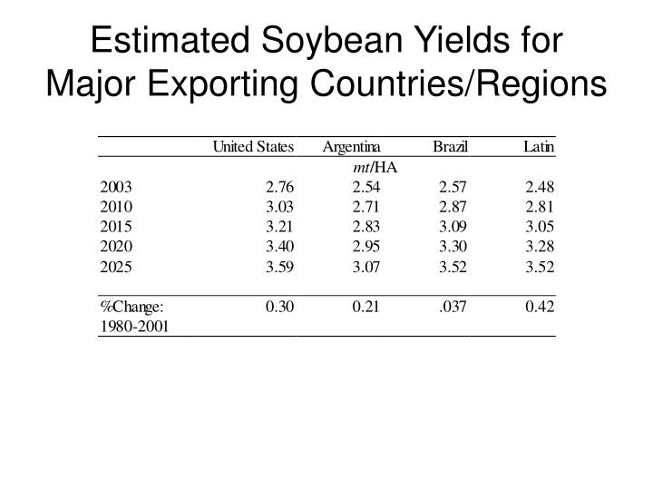 Estimated Soybean Yields for Major Exporting Countries/Regions